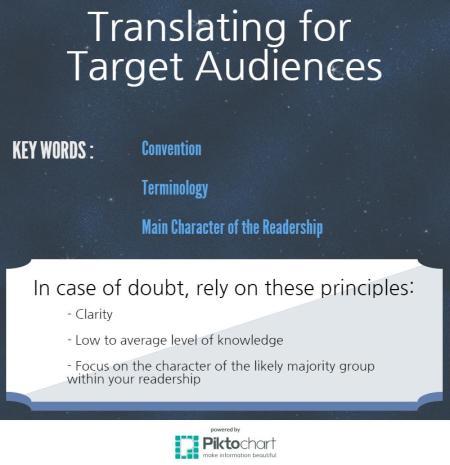Translating for Target Audiences