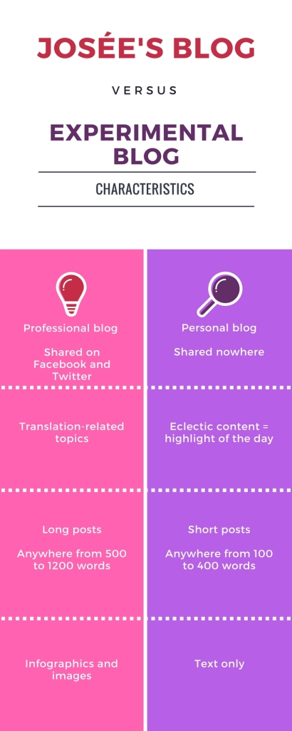 professional vs personal - blog, characteristics